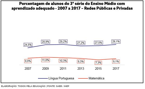 porcentagem de alunos do ensino médio